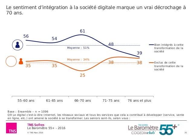 Le Baromètre 55+ - 2016 © TNS Mars 2016 35 Le sentiment d'intégration à la société digitale marque un vrai décrochage à 70...