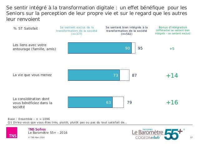 Le Baromètre 55+ - 2016 © TNS Mars 2016 37 Se sentir intégré à la transformation digitale : un effet bénéfique pour les Se...