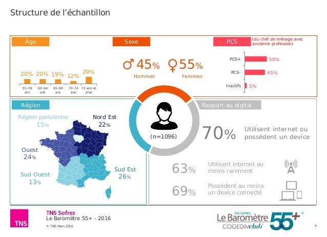 Le Baromètre 55+ - 2016 © TNS Mars 2016 4 Rapport au digital PCS 45% 55% 20% 20% 19% 12% 29% 55-59 ans 60-64 ans 65-69 ans...