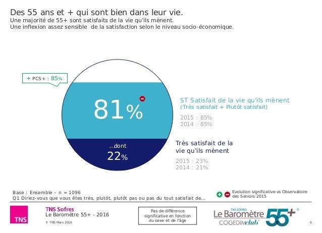 Le Baromètre 55+ - 2016 © TNS Mars 2016 6 Des 55 ans et + qui sont bien dans leur vie. Une majorité de 55+ sont satisfaits...