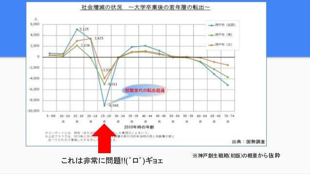 神戸情報大学院大学アイデアソン 2016 Slide 2