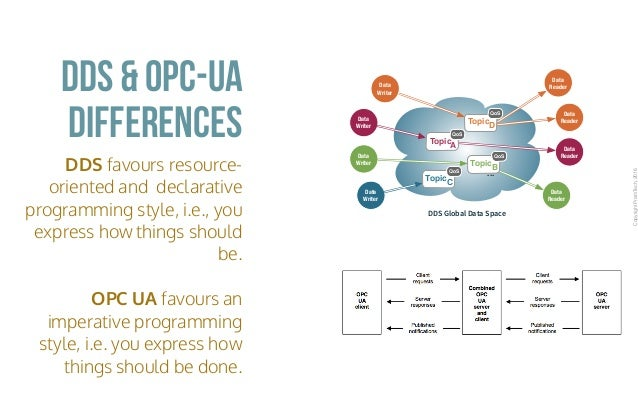 DDS and OPC UA Explained