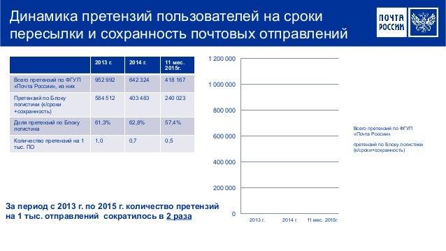 2013 г. 2014 г. 11 мес. 2015г. Всего претензий по ФГУП «Почта России», из них 952 992 642 324 418 167 Претензий по Блоку л...