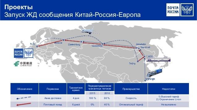 Проекты Запуск ЖД сообщения Китай-Россия-Европа Обозначение Перевозка Транзитное время Перераспределение транзитных пот...