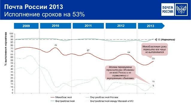 Почта России 2013 Исполнение сроков на 53%
