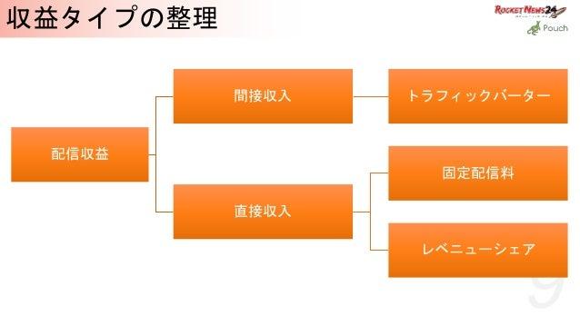9 収益タイプの整理 配信収益 間接収入 トラフィックバーター 直接収入 固定配信料 レベニューシェア