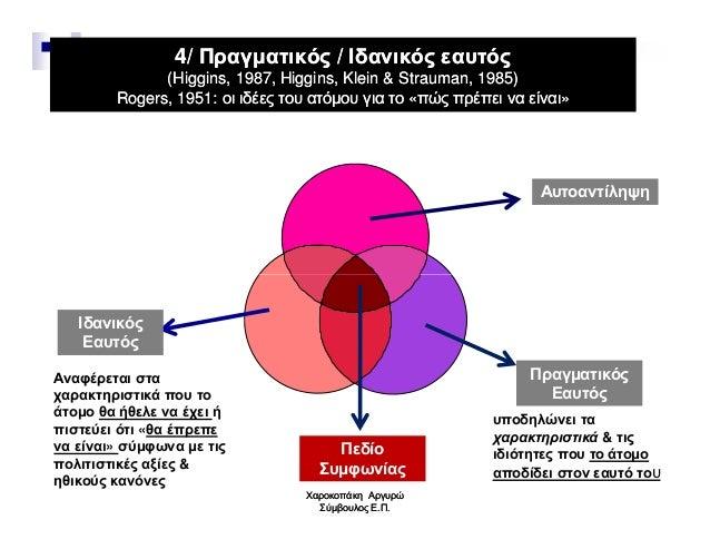 4/ Πραγµατικός / Ιδανικός εαυτός4/ Πραγµατικός / Ιδανικός εαυτός ((Higgins, 1987, Higgins, Klein & Strauman, 1985)Higgins,...