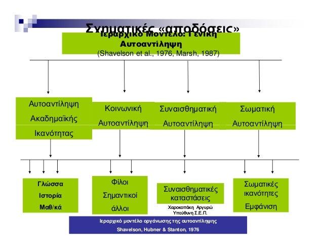 Σχηµατικές «αποδόσεις»Ιεραρχικό Μοντέλο: Γενική Αυτοαντίληψη (Shavelson et al., 1976, Marsh, 1987) Αυτοαντίληψη Ακαδηµαϊκή...