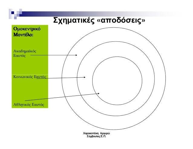Σχηµατικές «αποδόσεις» ΟμοκεντρικόΟμοκεντρικόΟμοκεντρικόΟμοκεντρικό Μοντέλο:Μοντέλο:Μοντέλο:Μοντέλο: Ακαδημαϊκός Εαυτός Κο...
