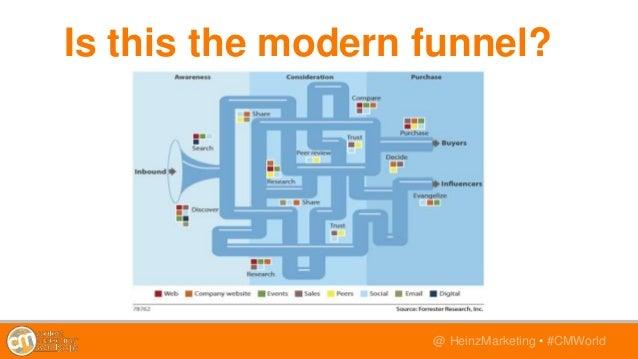@TwitterHandle • #CMWorld@ HeinzMarketing • #CMWorld Is this the modern funnel?