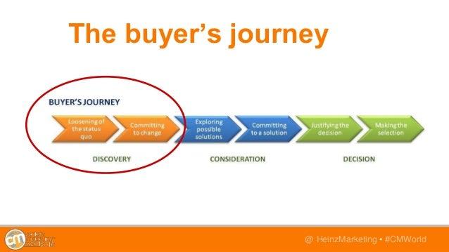 @TwitterHandle • #CMWorld@ HeinzMarketing • #CMWorld The buyer's journey