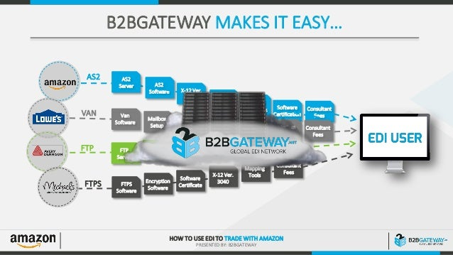 EDI for Amazon Vendor Central - B2BGateway