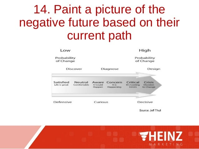14. Paint a picture of the negative future based on their current path Source: Jeff Thull