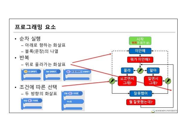 프로그래밍 요소 • 순차 실행 – 아래로 향하는 화살표 – 블록(문장)의 나열 • 반복 – 위로 올라가는 화살표 • 조건에 따른 선택 – 두 방향의 화살표