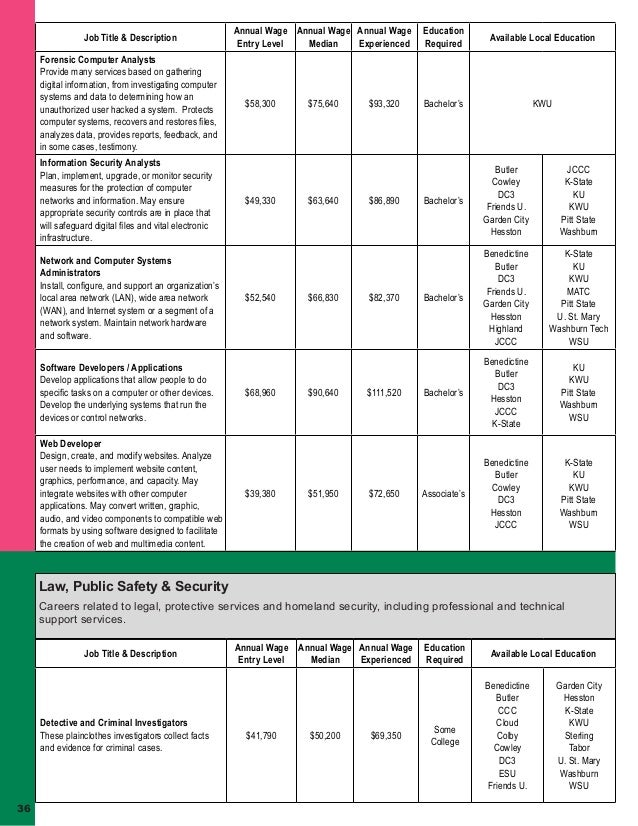 kansas college  u0026 career guide  2016