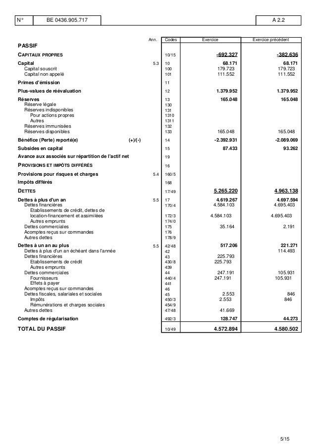 Ann. Codes Exercice Exercice précédent PASSIF CAPITAUX PROPRES 10/15 -692.327 -382.636 Capital 5.3 10 68.171 68.171 Capita...