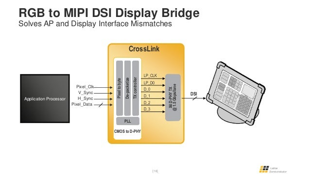 Lvds To Mipi Bridge