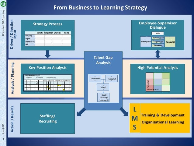 LMS – Integral Part of Corporate Learning | LMS Implementation process at a global automotive supplier (Part 2/3) Slide 3