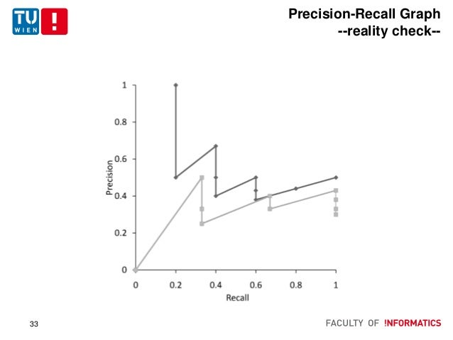 Information Retrieval Evaluation