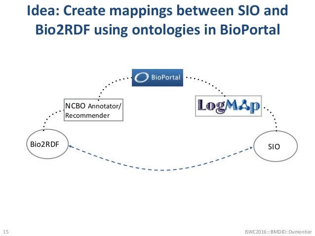 Idea: Create mappings between SIO and Bio2RDF using ontologies in BioPortal 15 Bio2RDF NCBO Annotator/ Recommender SIO ISW...