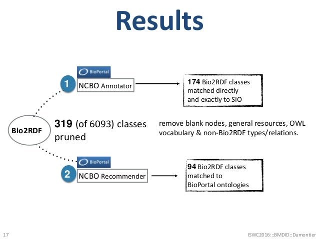 Results 17 319 (of 6093) classes pruned 1 NCBO Annotator 174 Bio2RDF classes matched directly and exactly to SIO 2 NCBO Re...