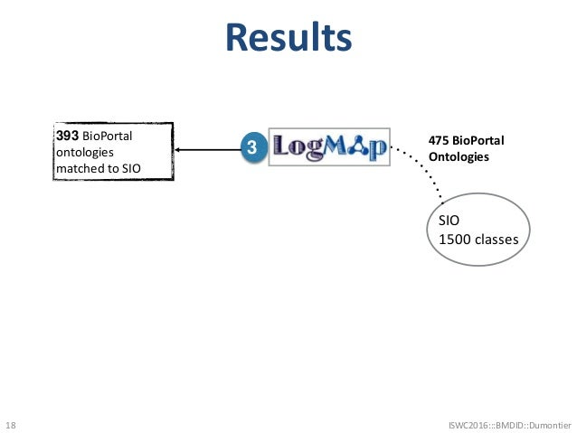 Results 18 SIO 1500 classes 475 BioPortal Ontologies 3 393 BioPortal ontologies matched to SIO ISWC2016:::BMDID::Dumontier