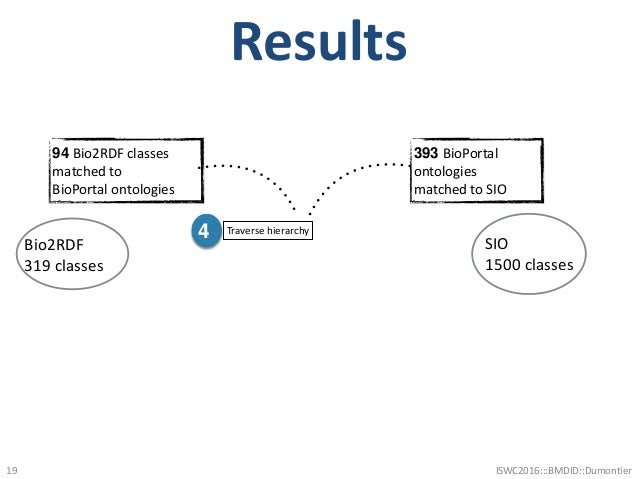 Results 19 Bio2RDF 319 classes 4 Traverse hierarchy SIO 1500 classes 393 BioPortal ontologies matched to SIO 94 Bio2RDF cl...
