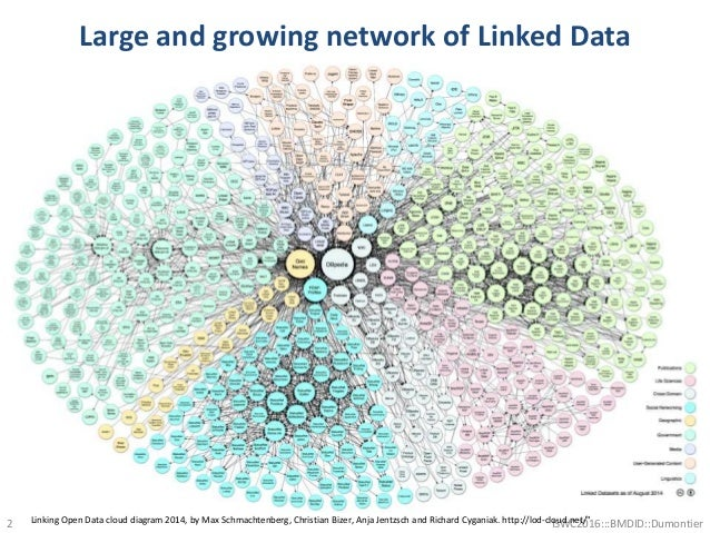 Large and growing network of Linked Data 2 ISWC2016:::BMDID::DumontierLinking Open Data cloud diagram 2014, by Max Schmach...