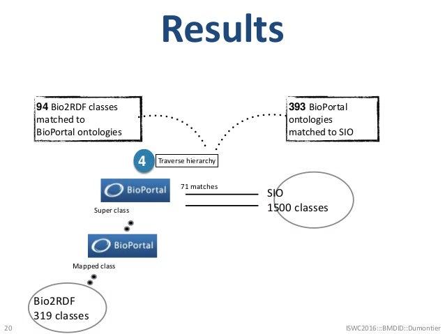 Results 20 Bio2RDF 319 classes 4 Traverse hierarchy SIO 1500 classes 393 BioPortal ontologies matched to SIO 94 Bio2RDF cl...