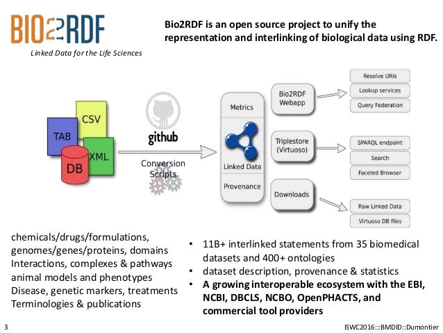 ISWC2016:::BMDID::Dumontier Linked Data for the Life Sciences 3 Bio2RDF is an open source project to unify the representat...