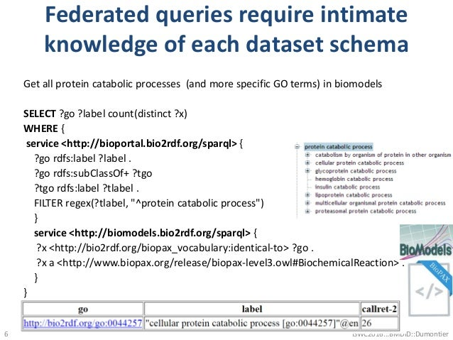 Federated queries require intimate knowledge of each dataset schema Get all protein catabolic processes (and more specific...