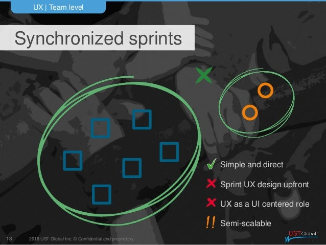 2016 UST Global Inc. © Confidential and proprietary. Synchronized sprints UX   Team level 18 Simple and direct Sprint UX d...