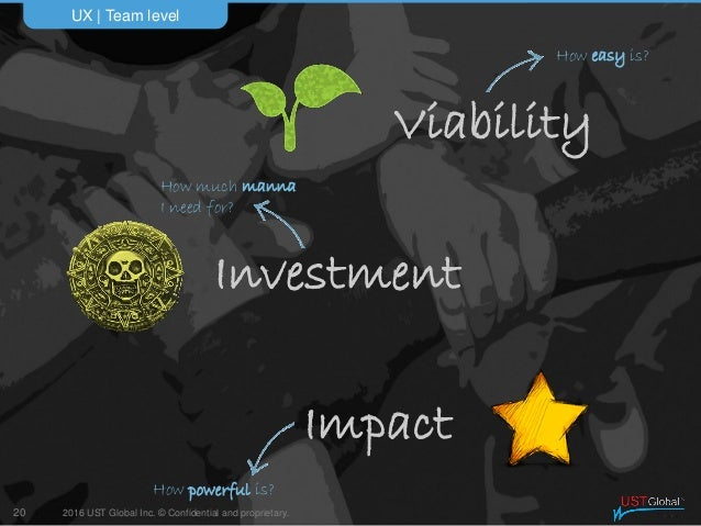 2016 UST Global Inc. © Confidential and proprietary. UX   Team level 20 Impact Investment Viability How easy is? How power...