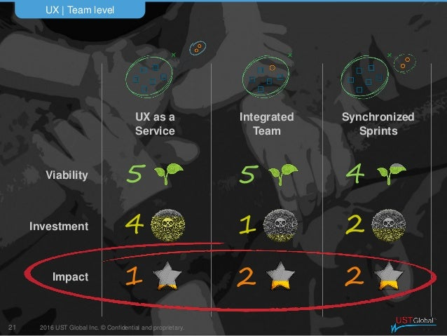 2016 UST Global Inc. © Confidential and proprietary. UX   Team level 21 Impact Investment Viability Synchronized Sprints I...