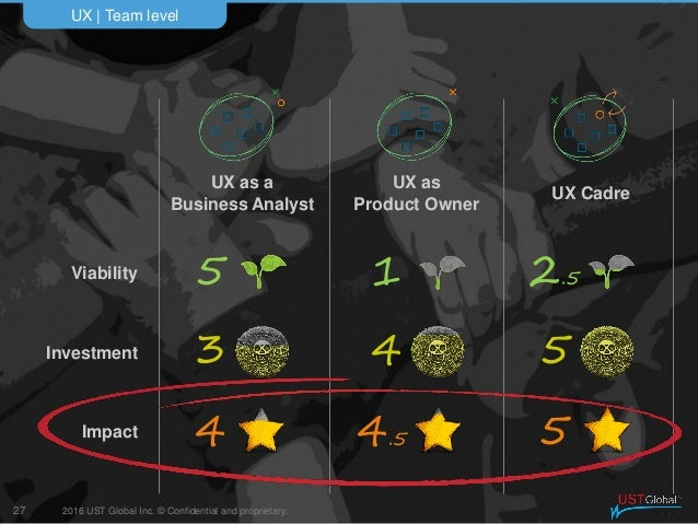2016 UST Global Inc. © Confidential and proprietary. UX   Team level 27 Impact Investment Viability UX Cadre UX as Product...
