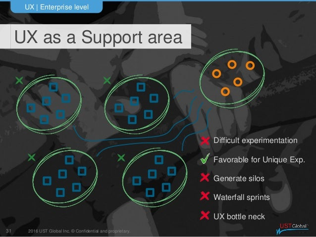 2016 UST Global Inc. © Confidential and proprietary. UX as a Support area UX   Enterprise level 31 Difficult experimentati...