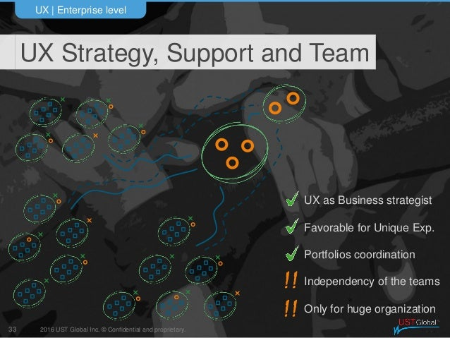 2016 UST Global Inc. © Confidential and proprietary. UX Strategy, Support and Team UX   Enterprise level 33 UX as Business...