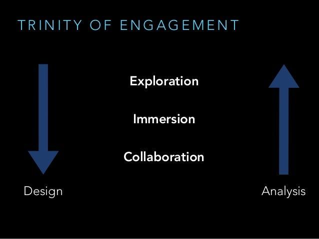 T R I N I T Y O F E N G A G E M E N T Exploration Immersion Collaboration Design Analysis