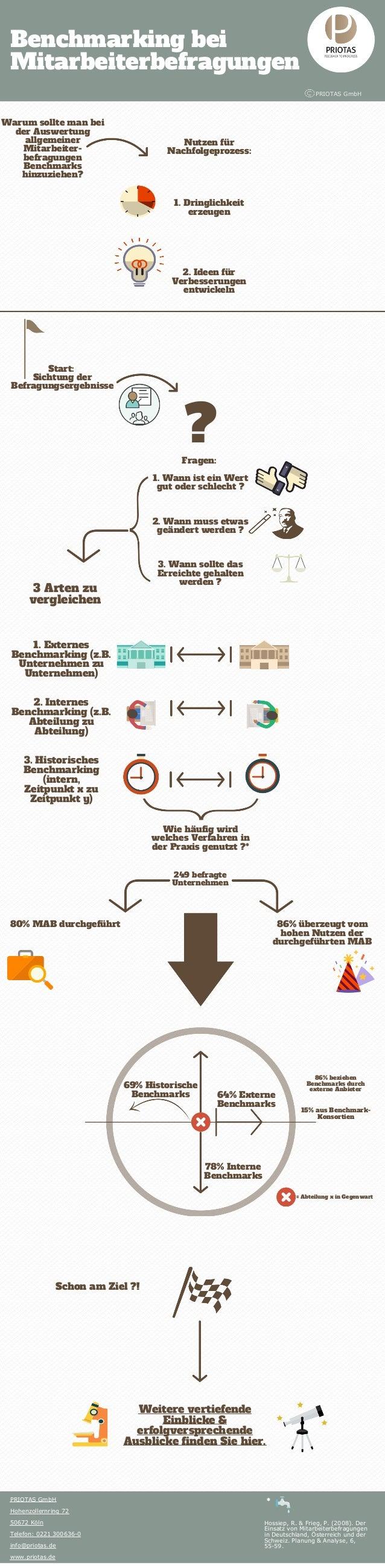 Benchmarking bei Mitarbeiterbefragungen PRIOTAS GmbH Start: Sichtung der Befragungsergebnisse Fragen: 1. Wann ist ein Wert...