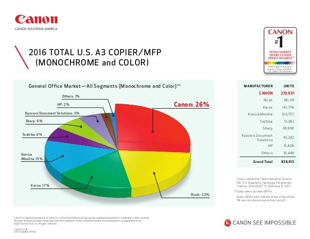 Image result for Canon Emerges As #1 A3 Copier/MFP U.S.