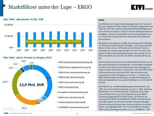 Zahlen Fakten Versicherungsmarkt Deutschland 2016
