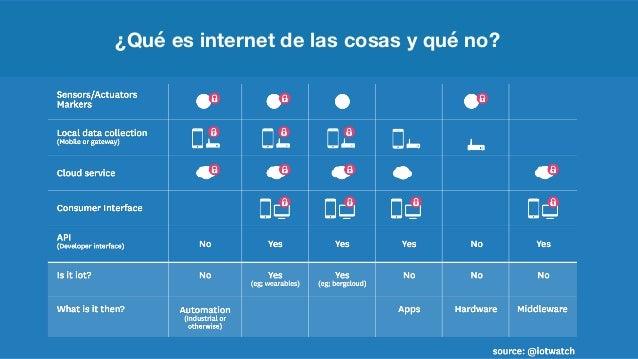 ¿Qué es internet de las cosas y qué no?