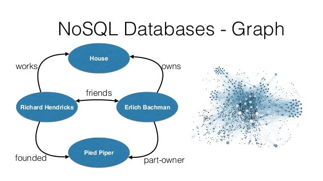 NoSQL Databases - Graph Richard Hendricks Pied Piper Erlich Bachman House ownsworks founded part-owner friends