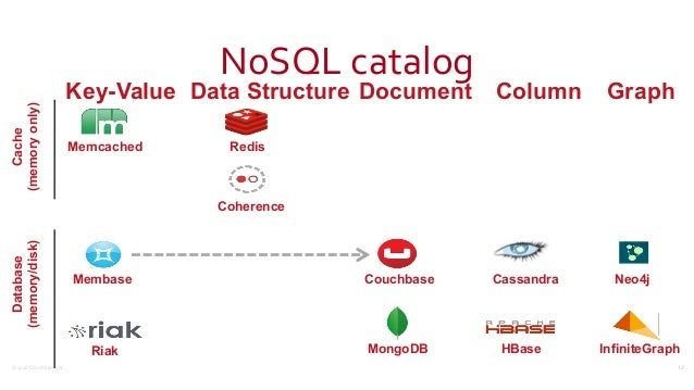 ©2016  Couchbase  Inc. NoSQL  catalog 12 Key-Value Memcached Cache (memoryonly) Database (memory/disk) Redis Data ...