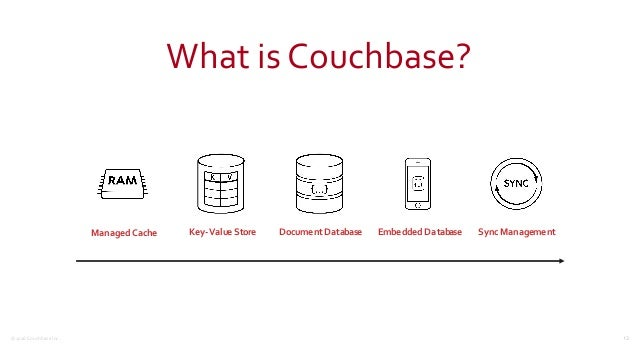 ©2016  Couchbase  Inc. What  is  Couchbase? 13 Managed'Cache Key-Value'Store Document'Database Embedded'Database S...