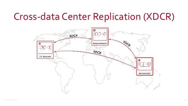 ©2016  Couchbase  Inc. Cross-‐data  Center  Replication  (XDCR) 16