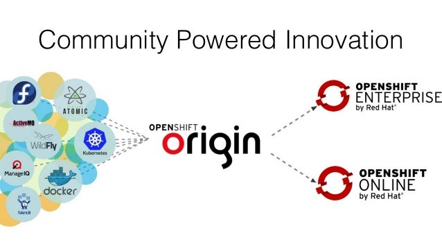 OpenShift 3