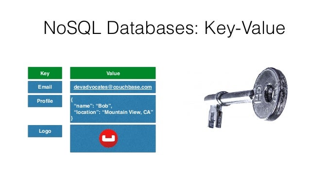 """NoSQL Databases: Key-Value Key Value Email devadvocates@couchbase.com Profile { """"name"""": """"Bob"""", """"location"""": """"Mountain View,..."""
