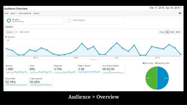 "#smbrd @danaditomaso % New: Percentage of ""new"" visitors."