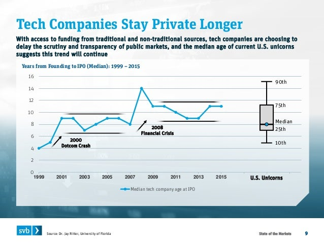 Tech Companies Stay Private LongerState of the Markets 9 Years from Founding to IPO (Median): 1999 – 2015 With access to ...